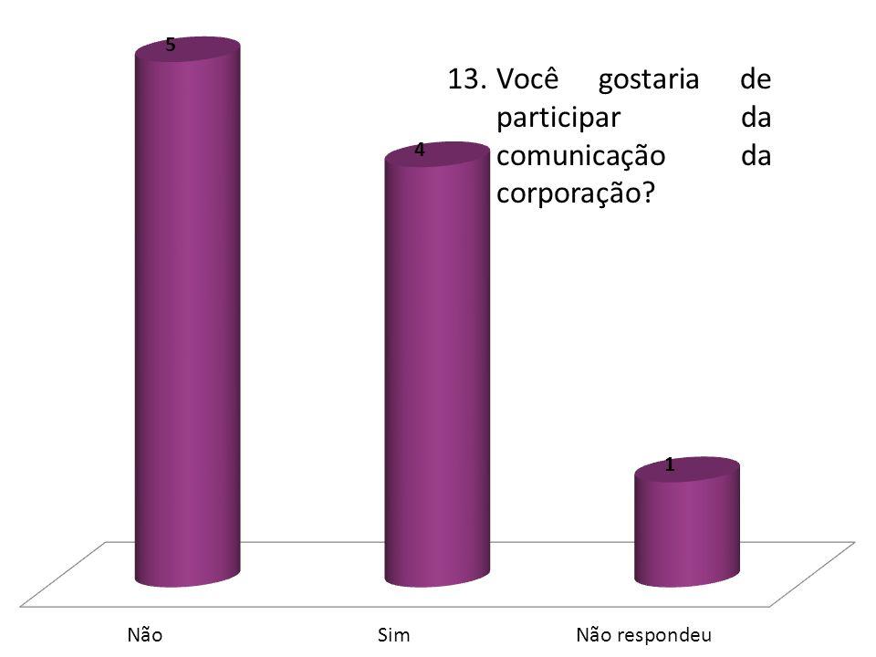 13.Você gostaria de participar da comunicação da corporação?