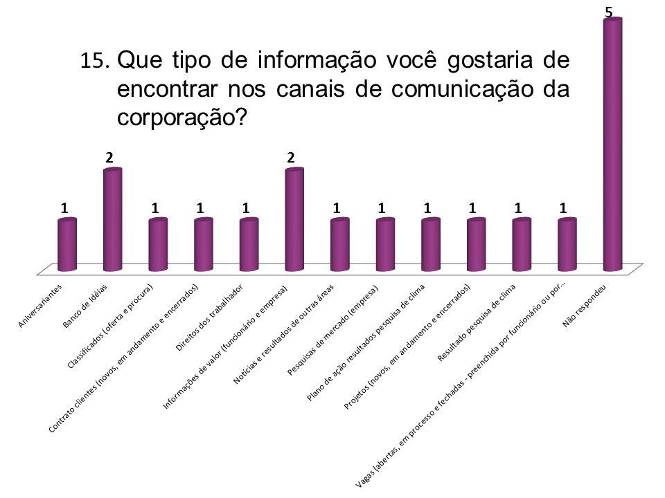 15. Que tipo de informação você gostaria de encontrar nos canais de comunicação da corporação?