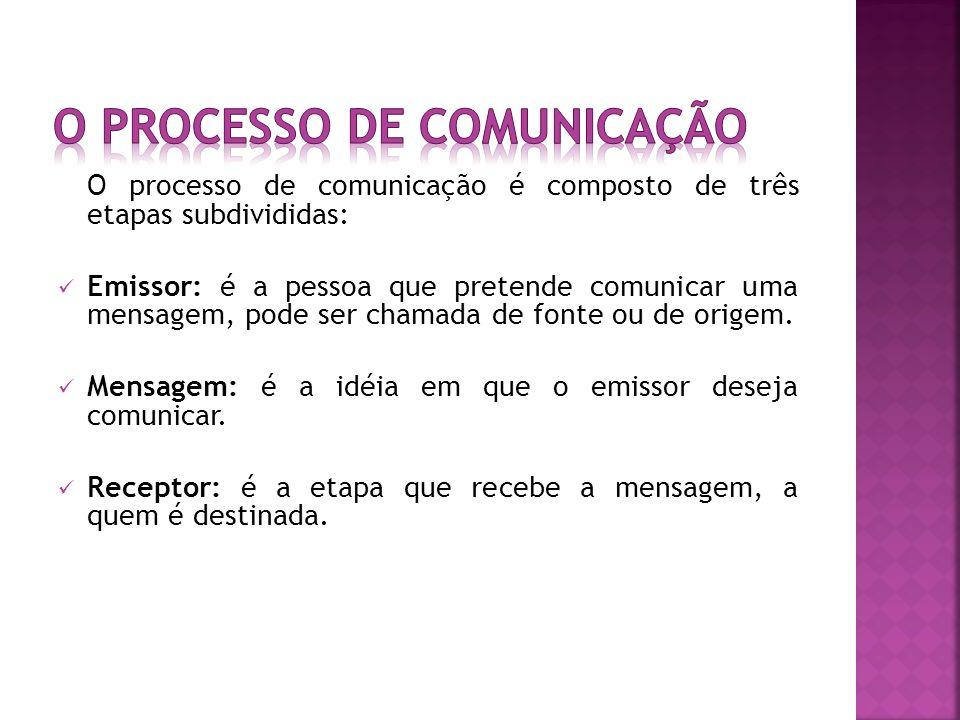 O processo de comunicação é composto de três etapas subdivididas: Emissor: é a pessoa que pretende comunicar uma mensagem, pode ser chamada de fonte ou de origem.