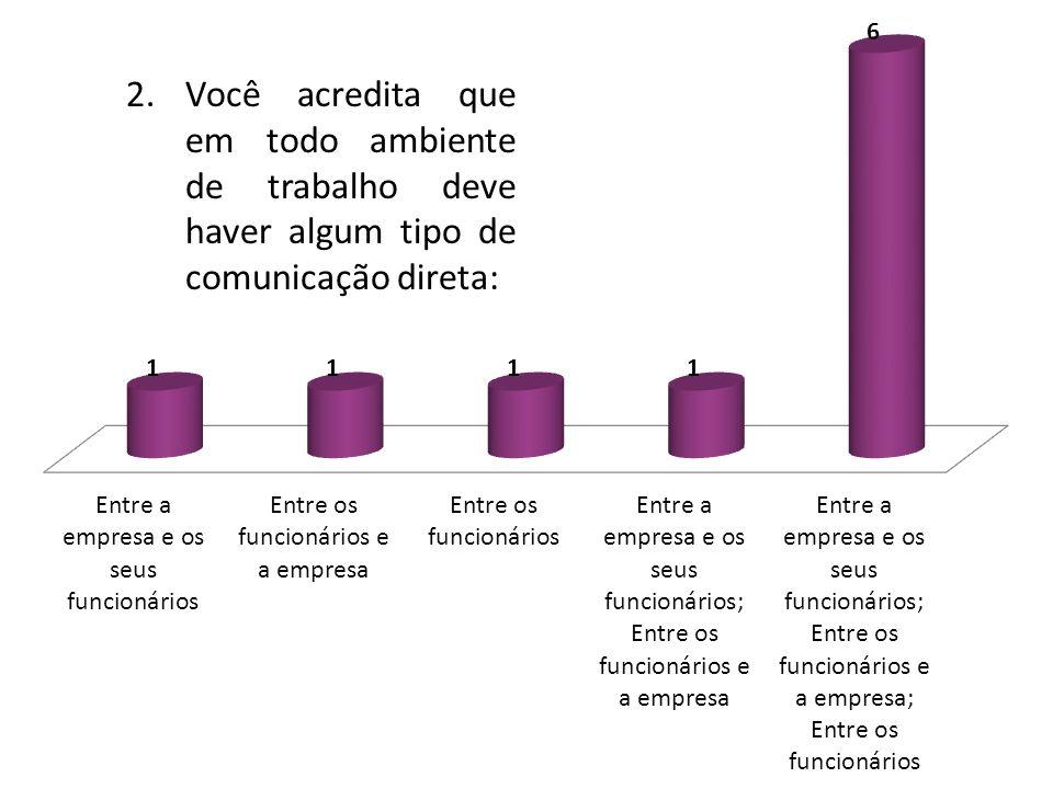 2.Você acredita que em todo ambiente de trabalho deve haver algum tipo de comunicação direta: