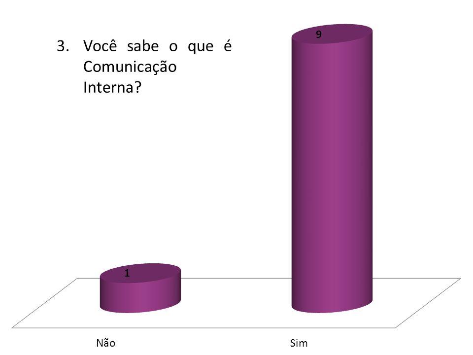 3.Você sabe o que é Comunicação Interna?