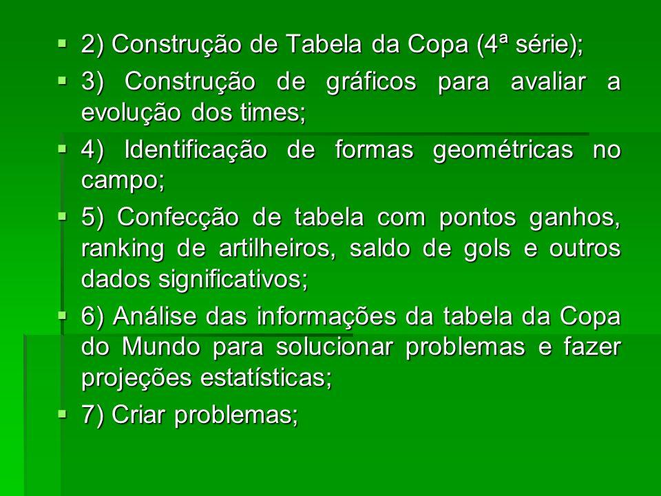 2) Construção de Tabela da Copa (4ª série); 2) Construção de Tabela da Copa (4ª série); 3) Construção de gráficos para avaliar a evolução dos times; 3