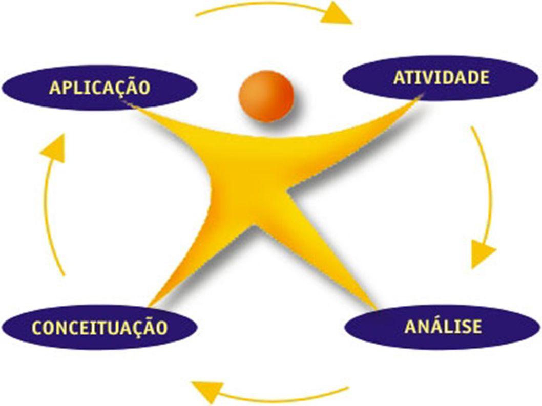 Existem diversos métodos de projeto, mas todos seguem uma estrutura básica: 1.