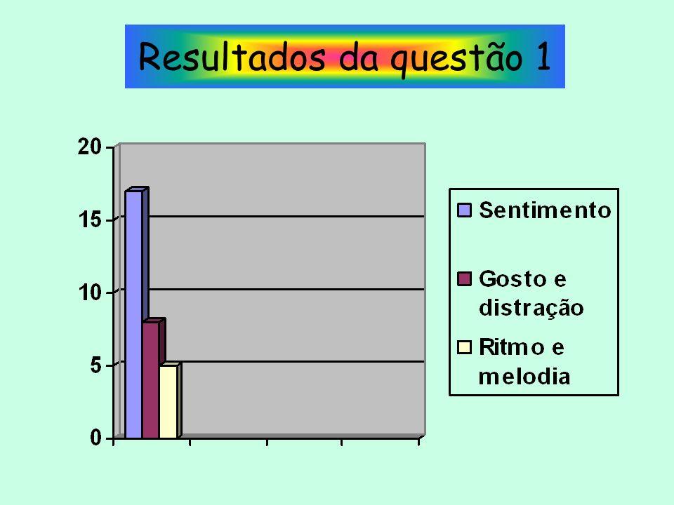 Resultados da questão 1