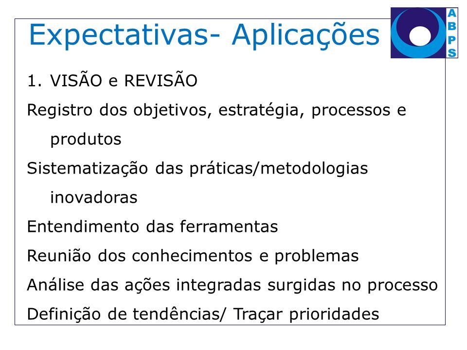 Expectativas- Aplicações 1.VISÃO e REVISÃO Registro dos objetivos, estratégia, processos e produtos Sistematização das práticas/metodologias inovadora
