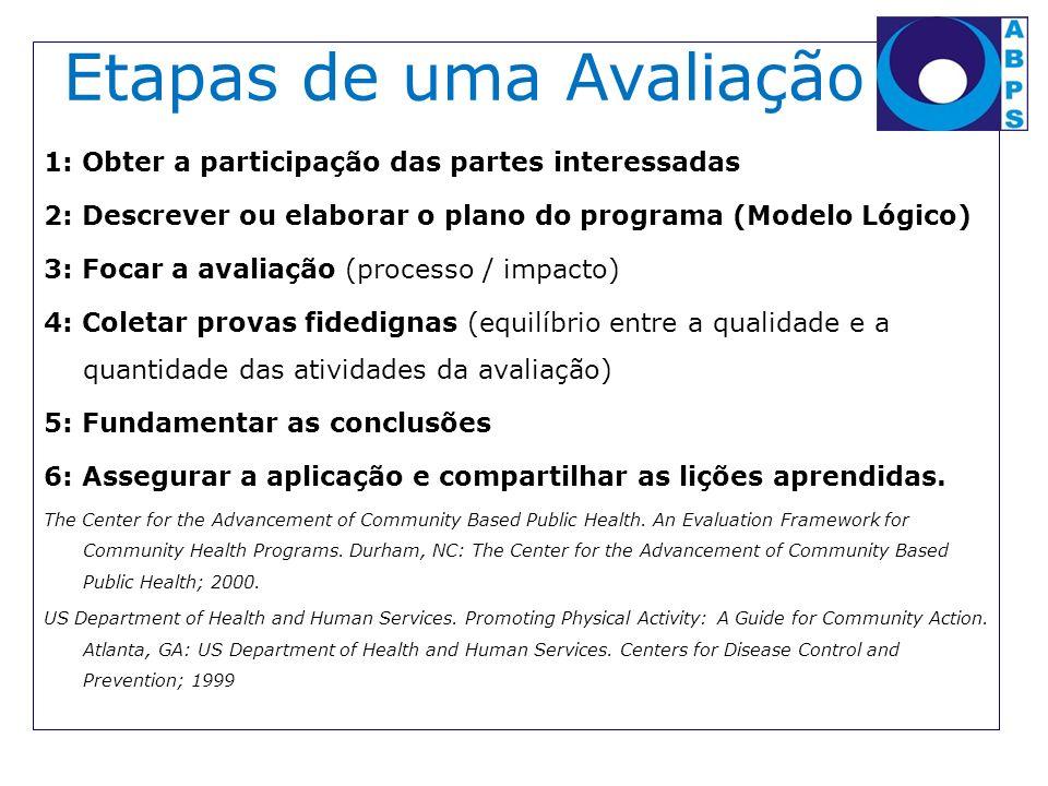 Etapas de uma Avaliação 1: Obter a participação das partes interessadas 2: Descrever ou elaborar o plano do programa (Modelo Lógico) 3: Focar a avalia