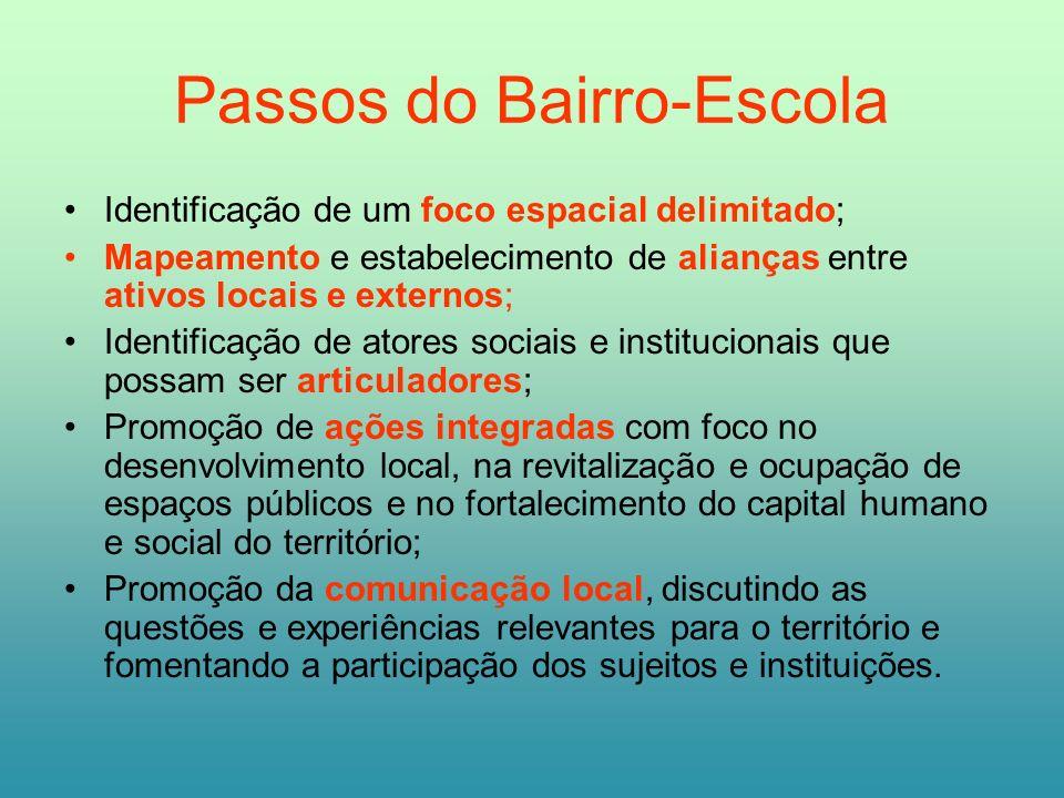 Passos do Bairro-Escola Identificação de um foco espacial delimitado; Mapeamento e estabelecimento de alianças entre ativos locais e externos; Identif