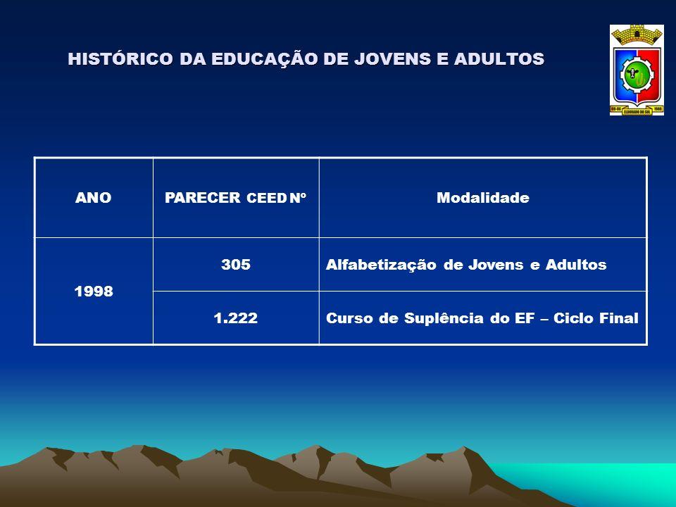 HISTÓRICO DA EDUCAÇÃO DE JOVENS E ADULTOS ANOPARECER CEED Nº Modalidade 1998 305Alfabetização de Jovens e Adultos 1.222Curso de Suplência do EF – Cicl