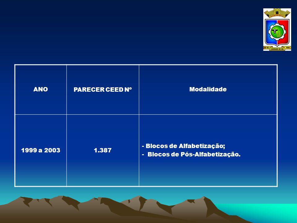 ANOPARECER CEED NºModalidade 1999 a 20031.387 - Blocos de Alfabetização; - Blocos de Pós-Alfabetização.