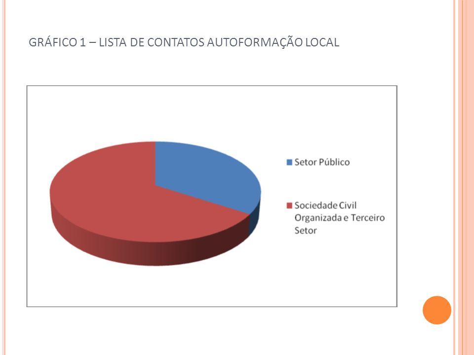 GRÁFICO 2 – DIVERSIDADE DE ENTIDADES NO SETOR PÚBLICO LISTA DE CONTATOS AUTOFORMAÇÃO LOCAL