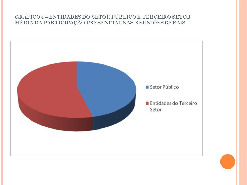 GRÁFICO 4 – ENTIDADES DO SETOR PÚBLICO E TERCEIRO SETOR MÉDIA DA PARTICIPAÇÃO PRESENCIAL NAS REUNIÕES GERAIS