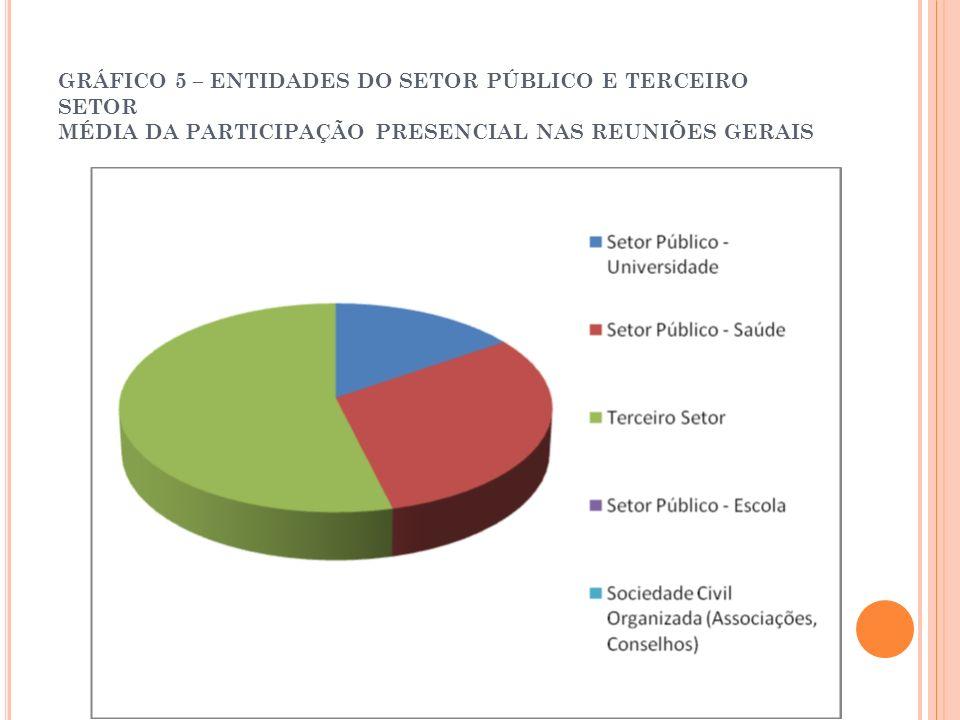 GRÁFICO 5 – ENTIDADES DO SETOR PÚBLICO E TERCEIRO SETOR MÉDIA DA PARTICIPAÇÃO PRESENCIAL NAS REUNIÕES GERAIS