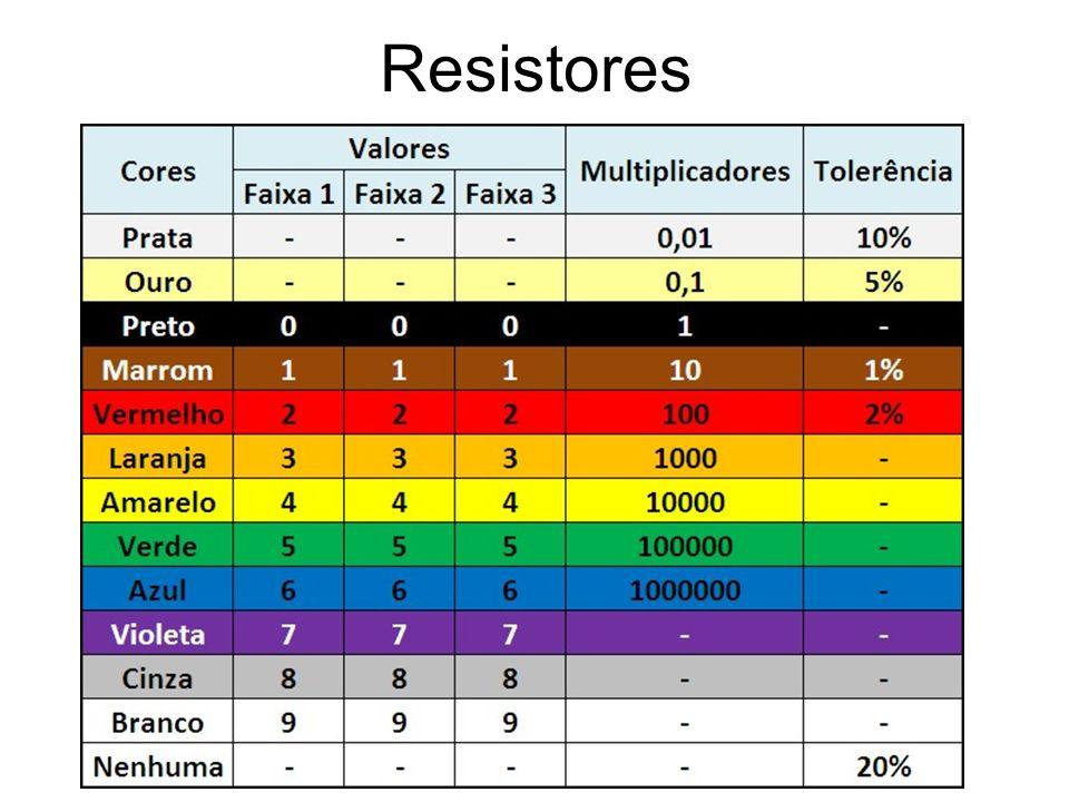 Resistência R=V/i Unidade [R]=volt/ampère=Ω(ohm)
