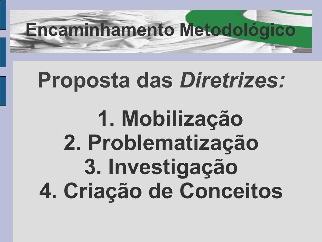 Encaminhamento Metodológico Proposta das Diretrizes: 1. Mobilização 2. Problematização 3. Investigação 4. Criação de Conceitos