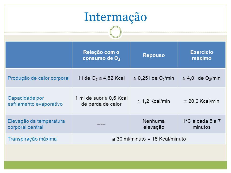 Intermação Relação com o consumo de O 2 Repouso Exercício máximo Produção de calor corporal 1 l de O 2 4,82 Kcal 0,25 l de O 2 /min 4,0 l de O 2 /min Capacidade por esfriamento evaporativo 1 ml de suor 0,6 Kcal de perda de calor 1,2 Kcal/min 20,0 Kcal/min Elevação da temperatura corporal central ----- Nenhuma elevação 1°C a cada 5 a 7 minutos Transpiração máxima 30 ml/minuto = 18 Kcal/minuto