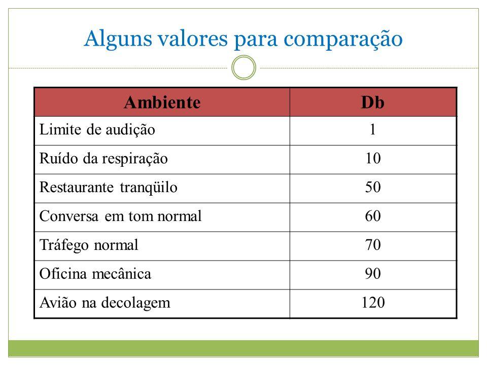 Alguns valores para comparação AmbienteDb Limite de audição1 Ruído da respiração10 Restaurante tranqüilo50 Conversa em tom normal60 Tráfego normal70 Oficina mecânica90 Avião na decolagem120
