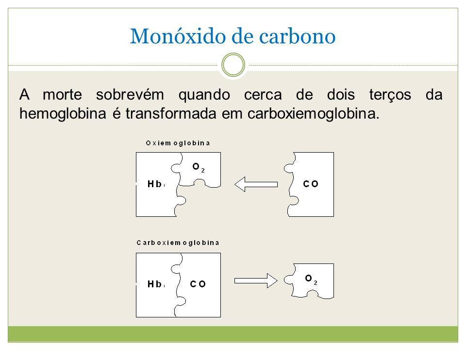 Monóxido de carbono A morte sobrevém quando cerca de dois terços da hemoglobina é transformada em carboxiemoglobina.