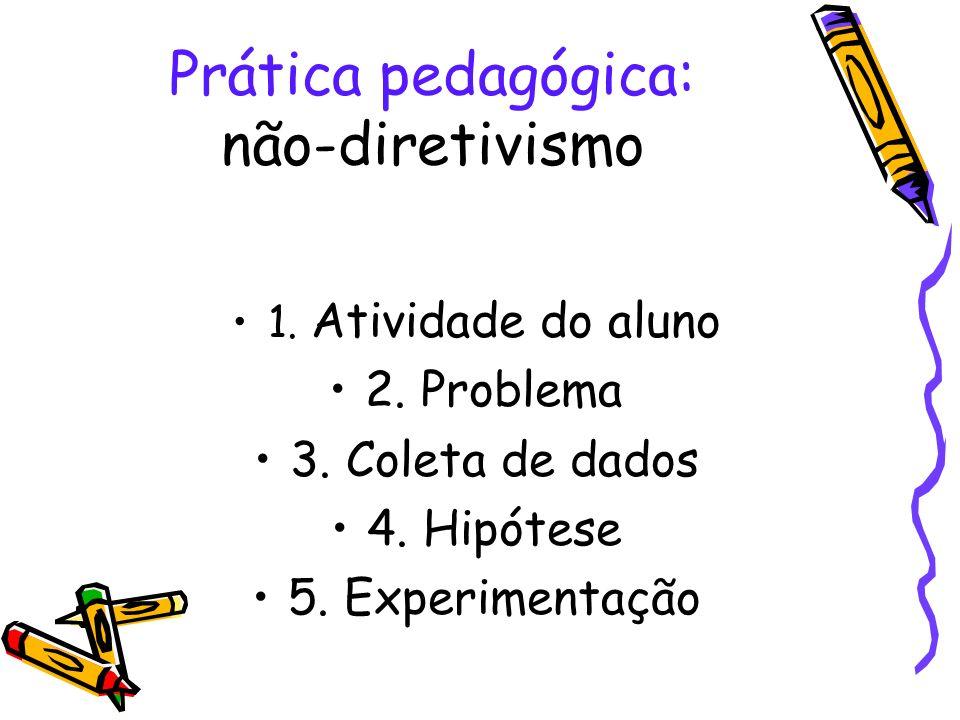 Prática pedagógica: não-diretivismo 1. Atividade do aluno 2. Problema 3. Coleta de dados 4. Hipótese 5. Experimentação