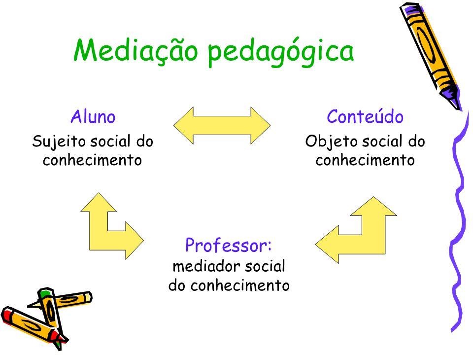 Mediação pedagógica Aluno Sujeito social do conhecimento Conteúdo Objeto social do conhecimento Professor: mediador social do conhecimento