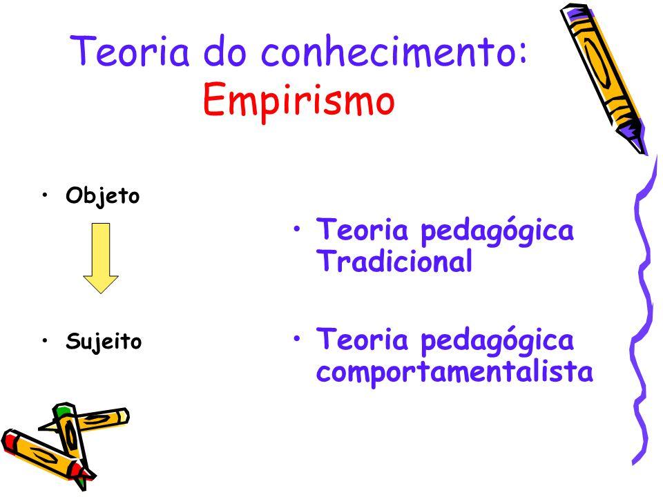 Ênfase: Transmissão de conhecimento Questão central: aprender o conteúdo.