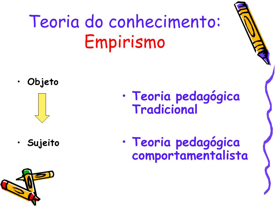 Objeto Sujeito Teoria pedagógica Tradicional Teoria pedagógica comportamentalista Teoria do conhecimento: Empirismo