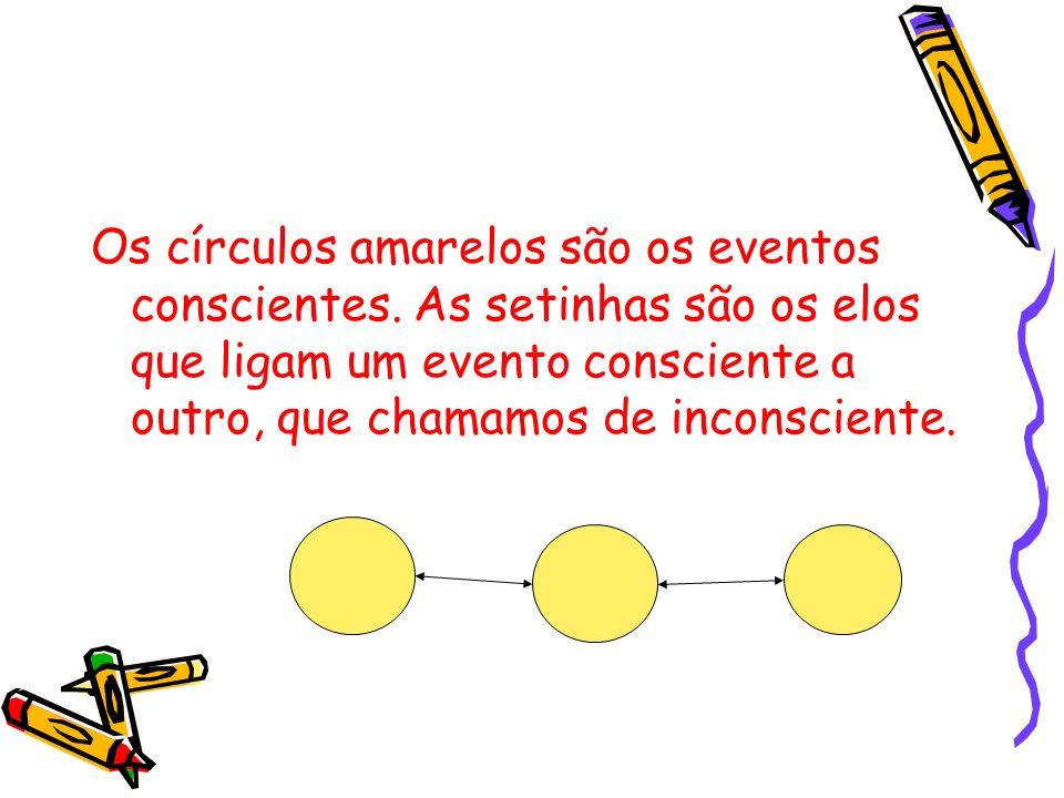 Os círculos amarelos são os eventos conscientes. As setinhas são os elos que ligam um evento consciente a outro, que chamamos de inconsciente.