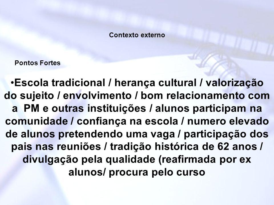 Contexto externo Pontos Fortes Escola tradicional / herança cultural / valorização do sujeito / envolvimento / bom relacionamento com a PM e outras in