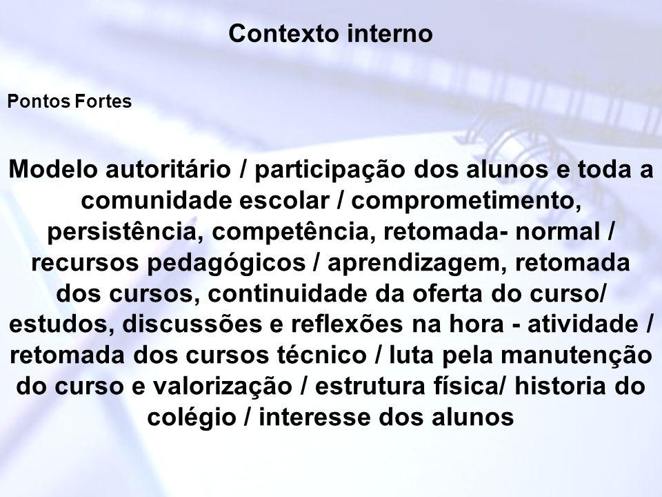 Contexto interno Pontos Fortes Modelo autoritário / participação dos alunos e toda a comunidade escolar / comprometimento, persistência, competência,