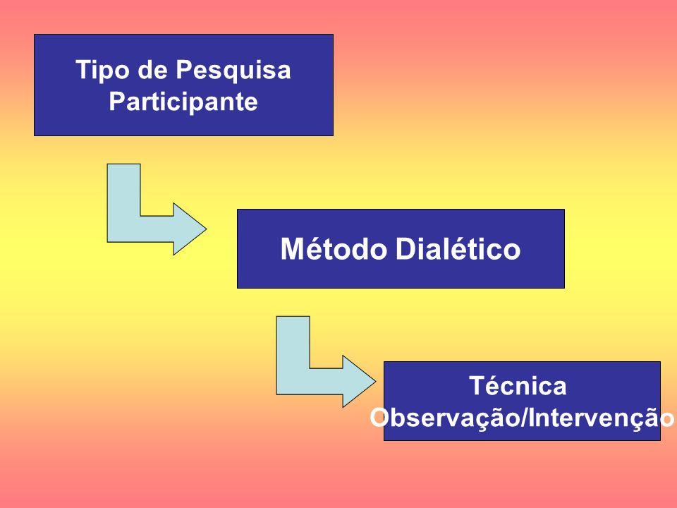 Método Dialético Técnica Observação/Intervenção Tipo de Pesquisa Participante
