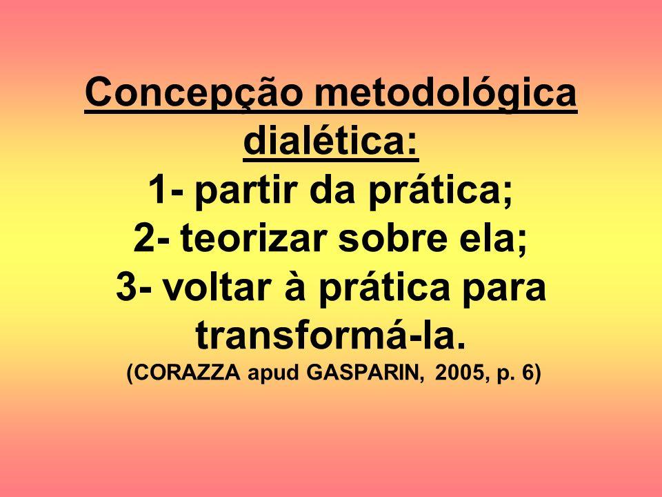 Concepção metodológica dialética: 1- partir da prática; 2- teorizar sobre ela; 3- voltar à prática para transformá-la. (CORAZZA apud GASPARIN, 2005, p