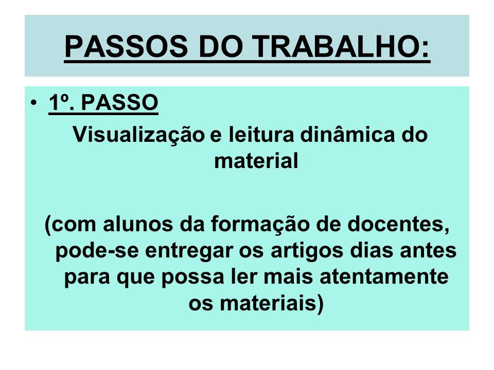 PASSOS DO TRABALHO: 1º. PASSO Visualização e leitura dinâmica do material (com alunos da formação de docentes, pode-se entregar os artigos dias antes