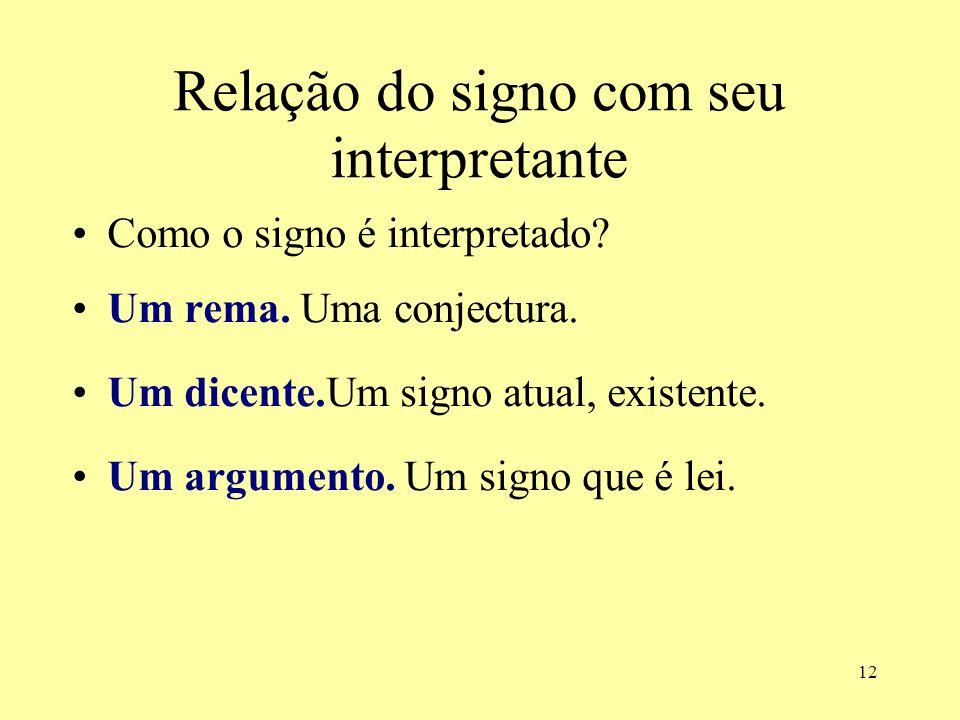 12 Relação do signo com seu interpretante Como o signo é interpretado? Um rema. Uma conjectura. Um dicente.Um signo atual, existente. Um argumento. Um