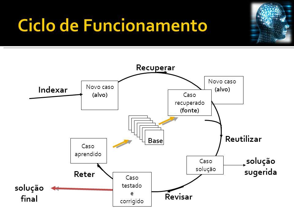 Novo caso (alvo) Base Reutilizar Recuperar Reter Revisar Novo caso (alvo) solução sugerida solução final Caso solução Caso testado e corrigido Caso aprendido Indexar Caso recuperado (fonte)