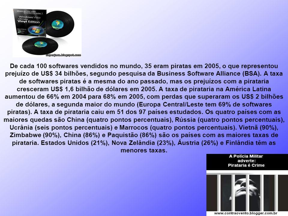De cada 100 softwares vendidos no mundo, 35 eram piratas em 2005, o que representou prejuízo de US$ 34 bilhões, segundo pesquisa da Business Software