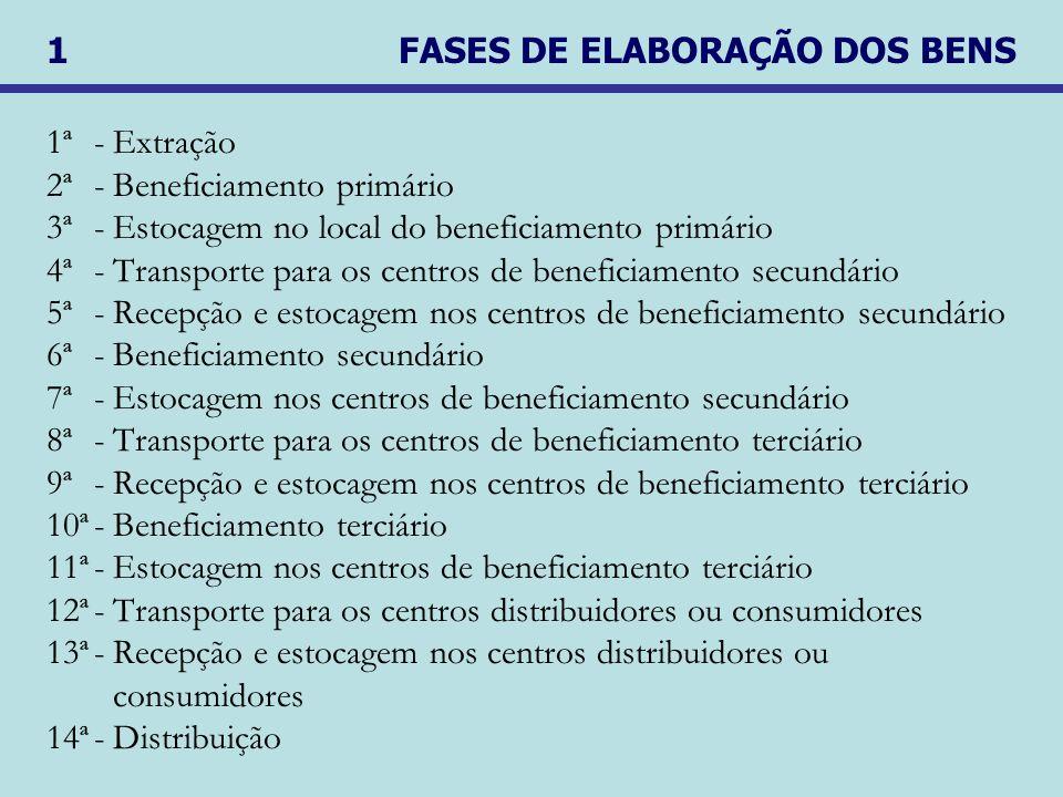 1ª -Extração 2ª -Beneficiamento primário 3ª -Estocagem no local do beneficiamento primário 4ª-Transporte para os centros de beneficiamento secundário