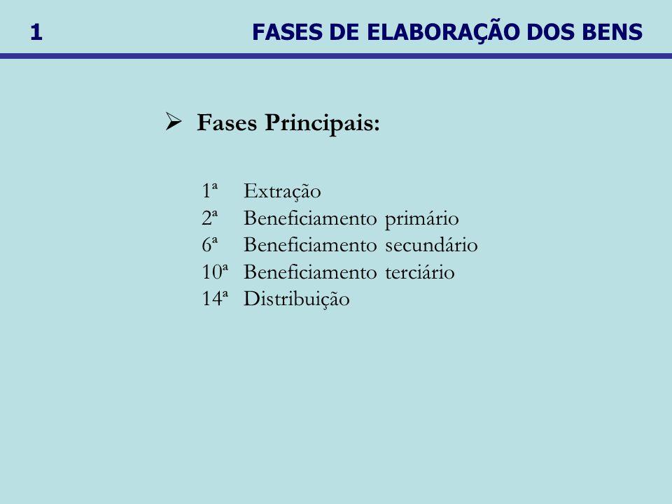 1ªExtração 2ªBeneficiamento primário 6ªBeneficiamento secundário 10ªBeneficiamento terciário 14ªDistribuição Fases Principais: