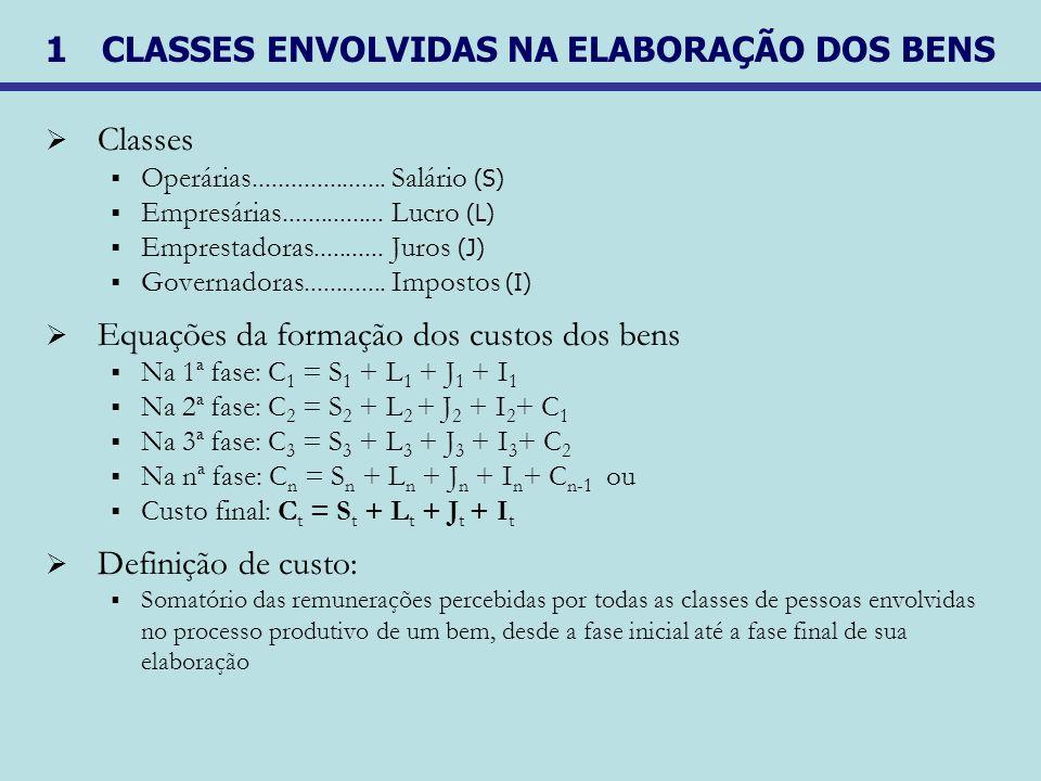 1 CLASSES ENVOLVIDAS NA ELABORAÇÃO DOS BENS Classes Operárias.....................Salário (S) Empresárias................Lucro (L) Emprestadoras......