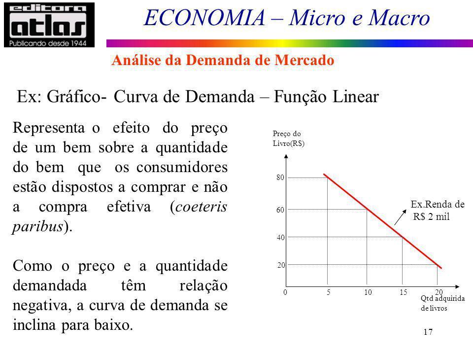 ECONOMIA – Micro e Macro 17 Representa o efeito do preço de um bem sobre a quantidade do bem que os consumidores estão dispostos a comprar e não a com