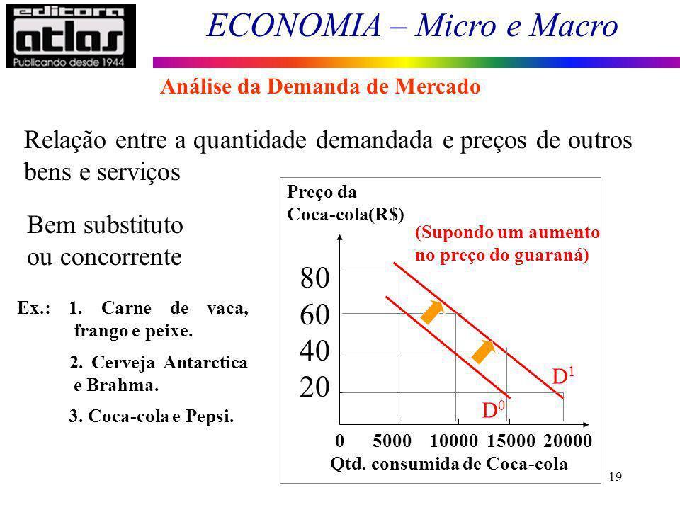 ECONOMIA – Micro e Macro 19 Relação entre a quantidade demandada e preços de outros bens e serviços Ex.: 1. Carne de vaca, frango e peixe. 2. Cerveja