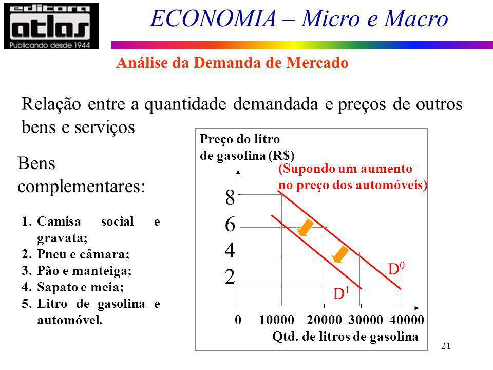 ECONOMIA – Micro e Macro 21 Relação entre a quantidade demandada e preços de outros bens e serviços 1.Camisa social e gravata; 2.Pneu e câmara; 3.Pão