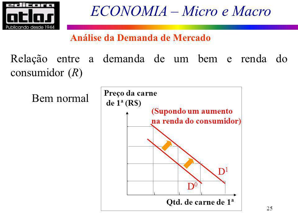 ECONOMIA – Micro e Macro 25 Bem normal Preço da carne de 1ª (R$) Qtd. de carne de 1ª (Supondo um aumento na renda do consumidor) D0D0 D1D1 Relação ent