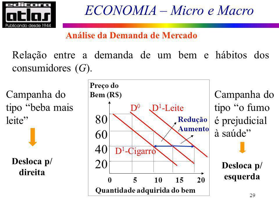 ECONOMIA – Micro e Macro 29 Campanha do tipo beba mais leite 0 5 10 15 20 Preço do Bem (R$) Quantidade adquirida do bem 80 60 40 20 Redução Aumento D
