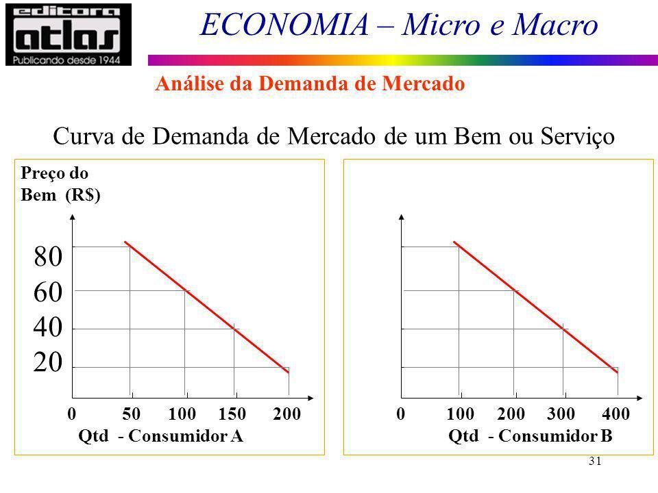 ECONOMIA – Micro e Macro 31 0 50 100 150 200 Preço do Bem (R$) 80 60 40 20 Qtd - Consumidor A Preço do Bem R$) 0 100 200 300 400 Qtd - Consumidor B Cu