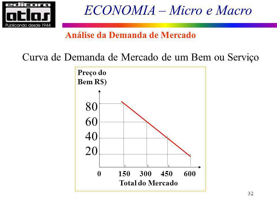 ECONOMIA – Micro e Macro 32 Curva de Demanda de Mercado de um Bem ou Serviço 0 150 300 450 600 Preço do Bem R$) Total do Mercado 80 60 40 20 Análise d