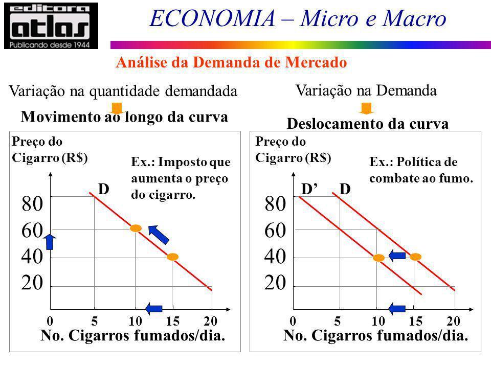 ECONOMIA – Micro e Macro 35 Movimento ao longo da curva Deslocamento da curva Variação na quantidade demandada 0 5 10 15 20 Preço do Cigarro (R$) 80 6