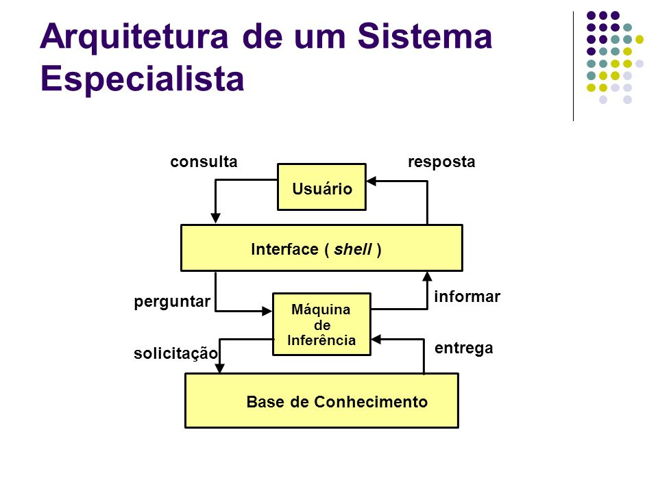 Arquitetura de um Sistema Especialista Usuário Interface ( shell ) consultaresposta Máquina de Inferência Base de Conhecimento perguntar informar soli