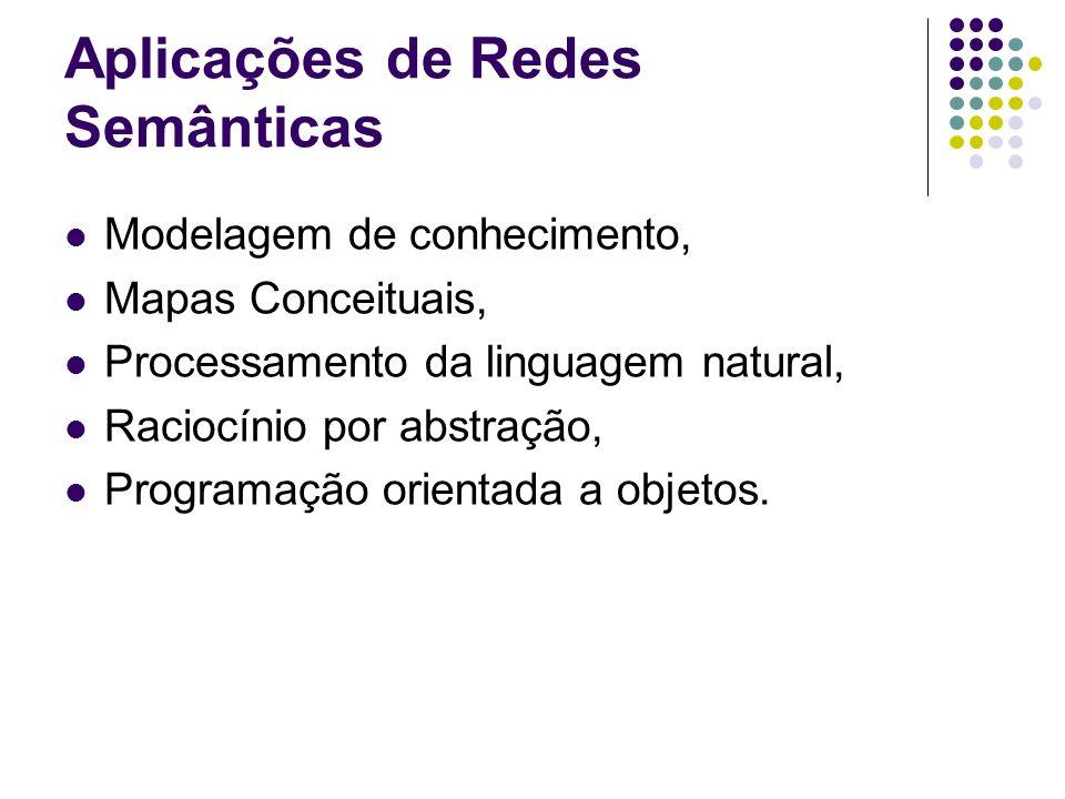 Aplicações de Redes Semânticas Modelagem de conhecimento, Mapas Conceituais, Processamento da linguagem natural, Raciocínio por abstração, Programação