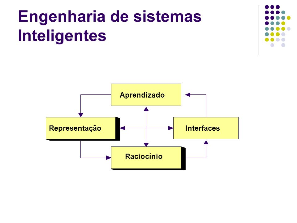 Classificação de Sistemas Inteligentes Sistemas Simbólicos O conhecimento é representado por sistemas de símbolos e separado da máquina de inferência Sistemas Sub-simbólicos Representam o conhecimento na própria estrutura, integrado ao mecanismo de raciocínio