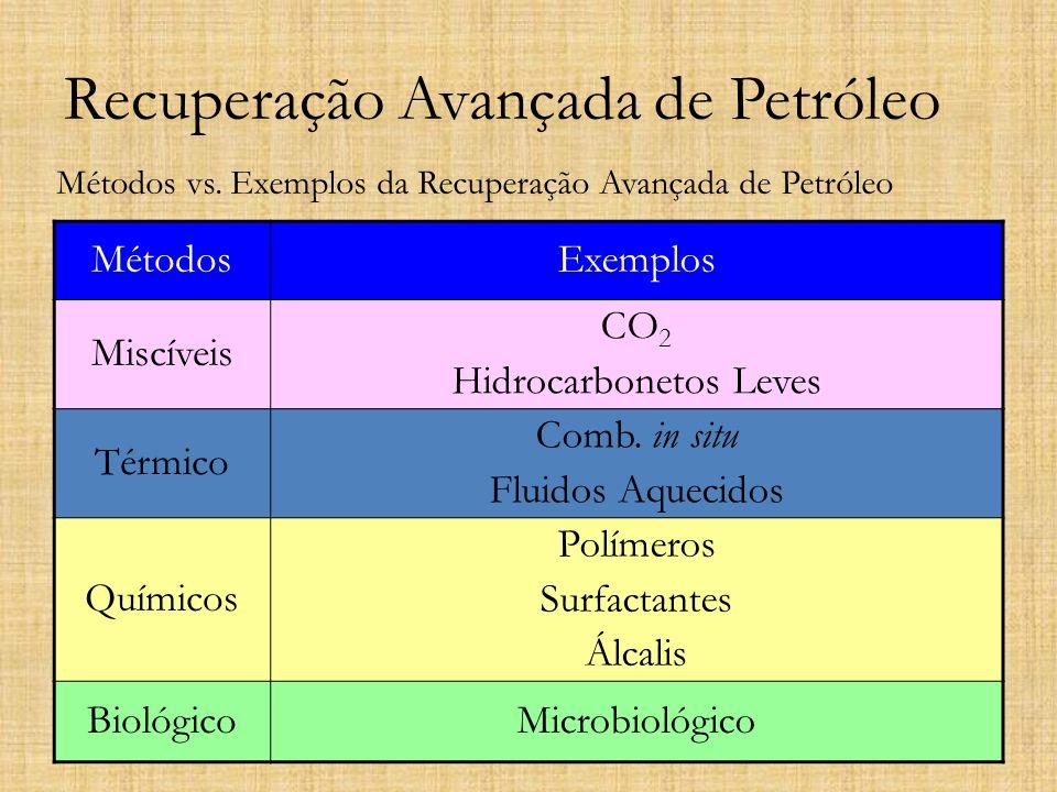 Recuperação Avançada de Petróleo Métodos vs. Exemplos da Recuperação Avançada de Petróleo MétodosExemplos Miscíveis CO 2 Hidrocarbonetos Leves Térmico