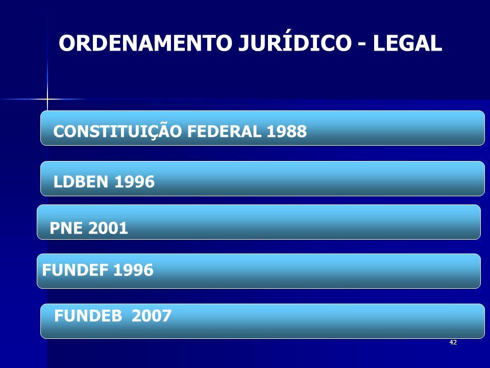 42 ORDENAMENTO JURÍDICO - LEGAL CONSTITUIÇÃO FEDERAL 1988 LDBEN 1996 PNE 2001 FUNDEF 1996 FUNDEB 2007